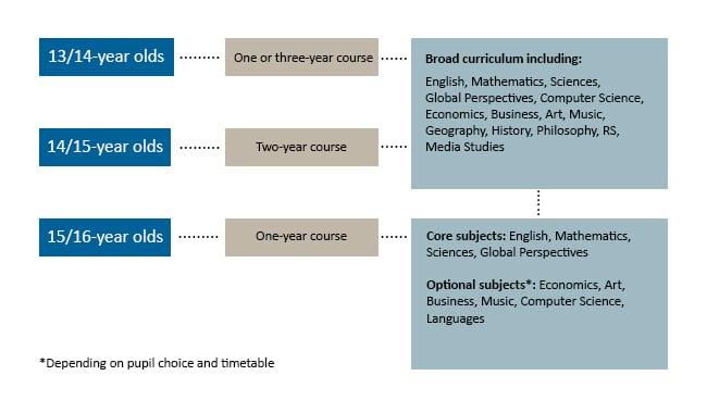 College-curriculum-diagram